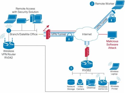 Cisco RV082 Dual WAN VPN Router ir RV042 panaudojimas
